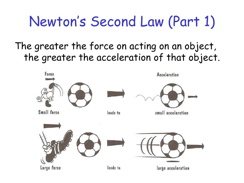 Newton's Second Law (Part 1)