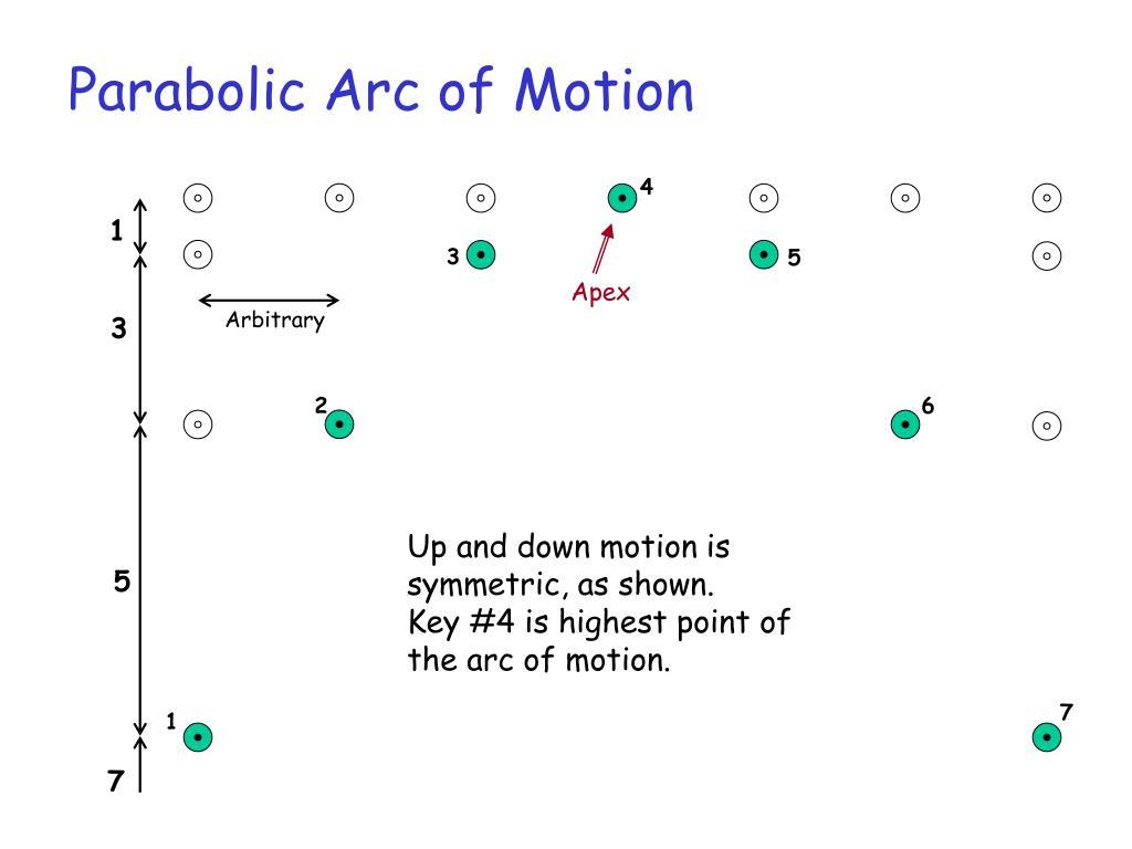 Parabolic Arc of Motion