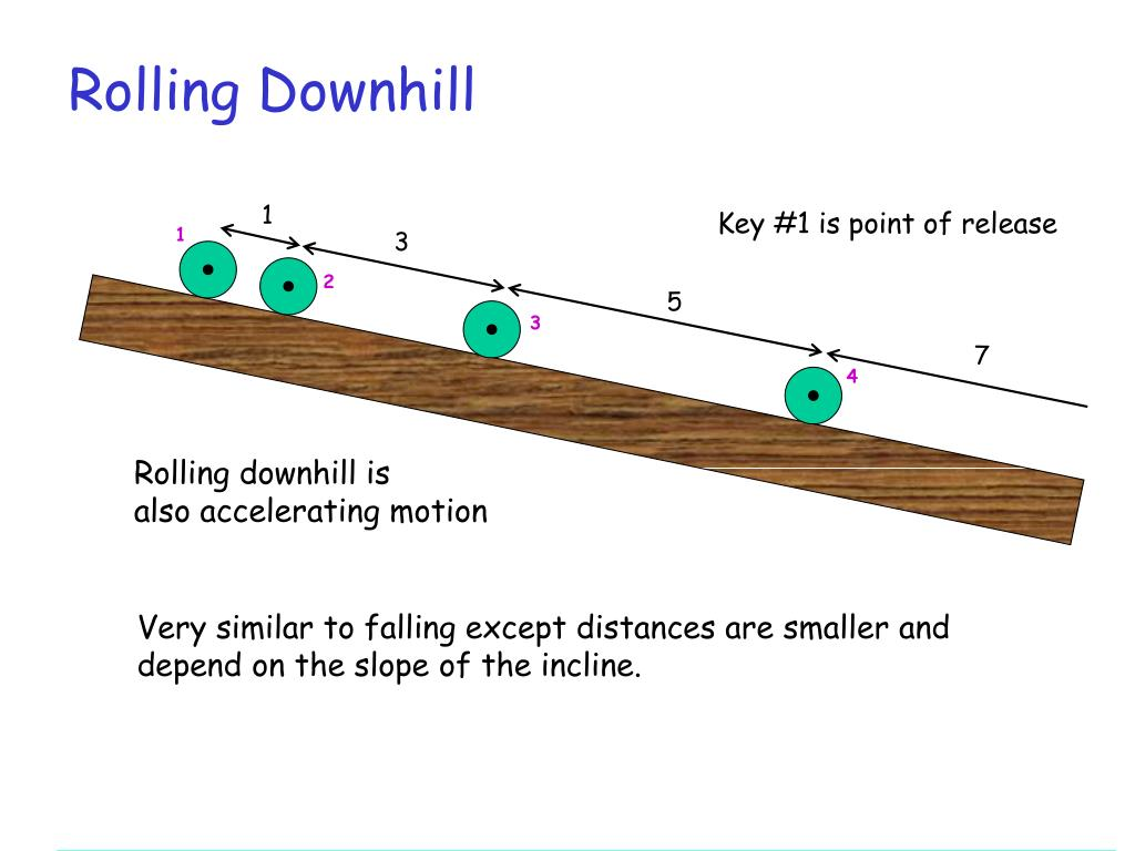 Rolling Downhill