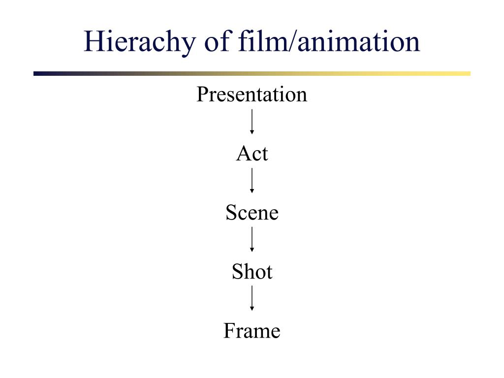 Hierachy of film/animation
