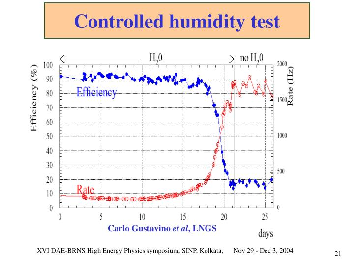 Controlled humidity test