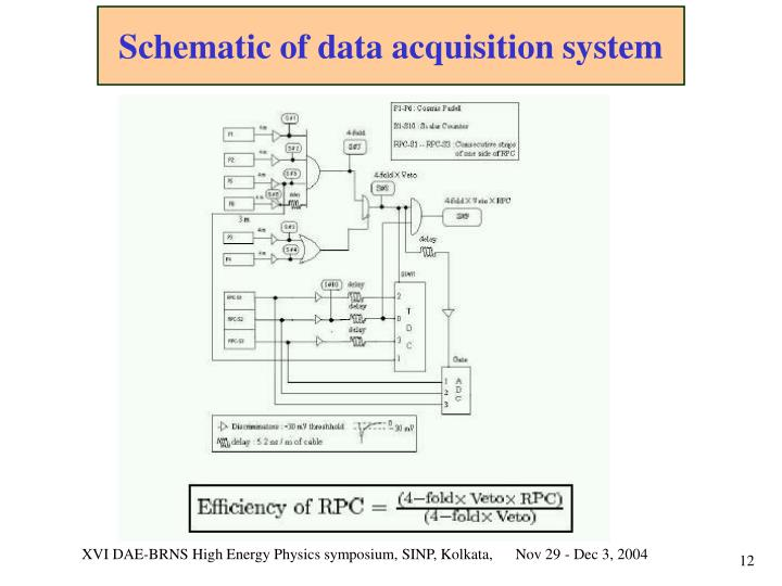 Schematic of data acquisition system