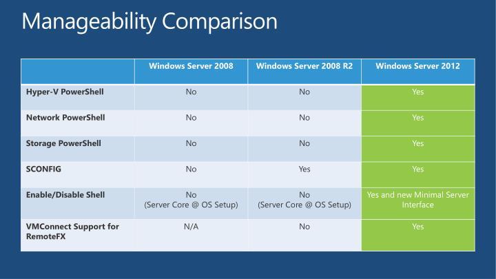 Manageability Comparison