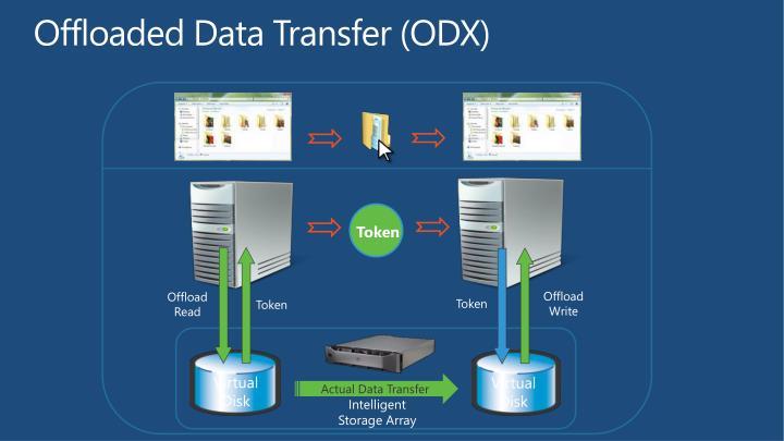 Offloaded Data Transfer (ODX)