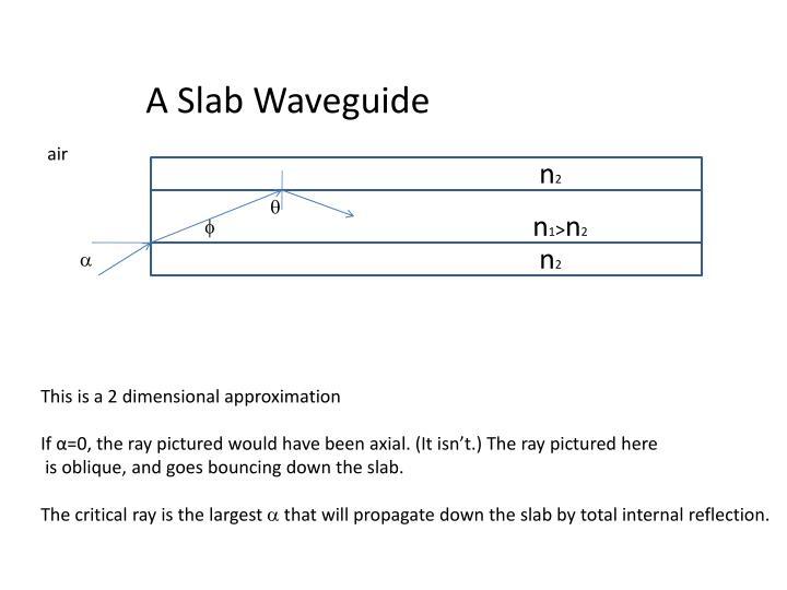 A Slab Waveguide