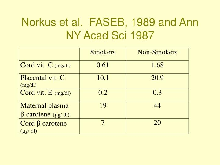 Norkus et al.  FASEB, 1989 and Ann NY Acad Sci 1987
