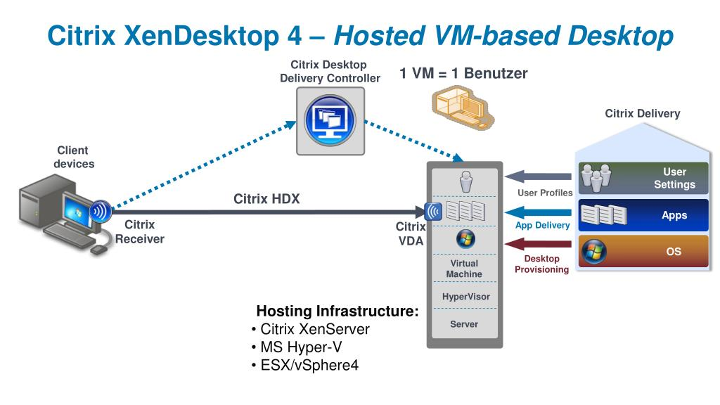 PPT - Citrix Delivery Center PowerPoint Presentation - ID