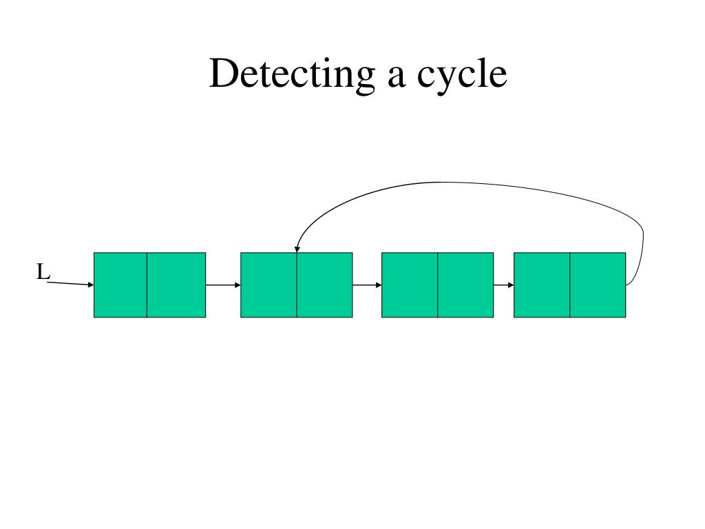 detecting a cycle l.