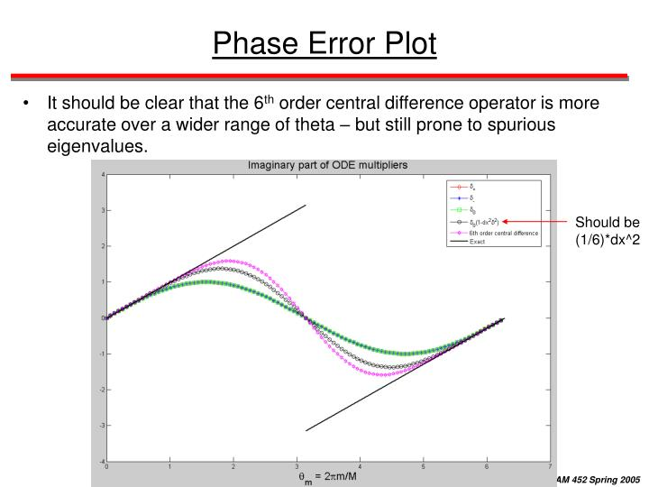 Phase Error Plot