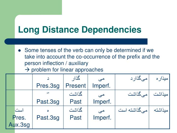 Long Distance Dependencies