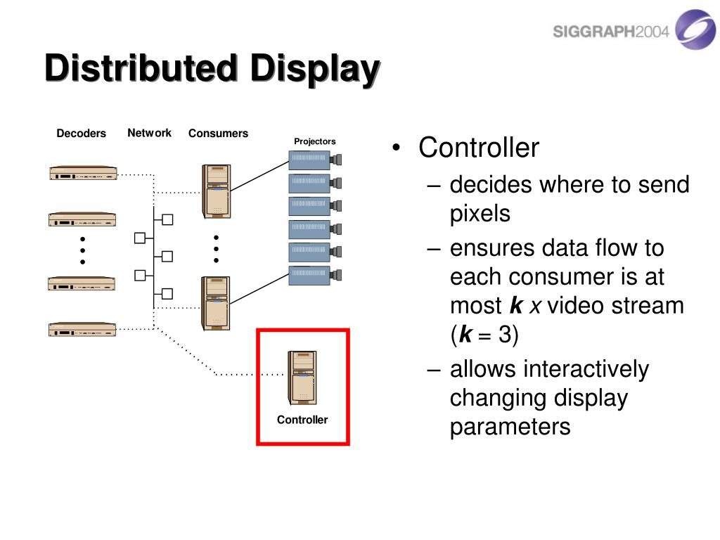 Distributed Display