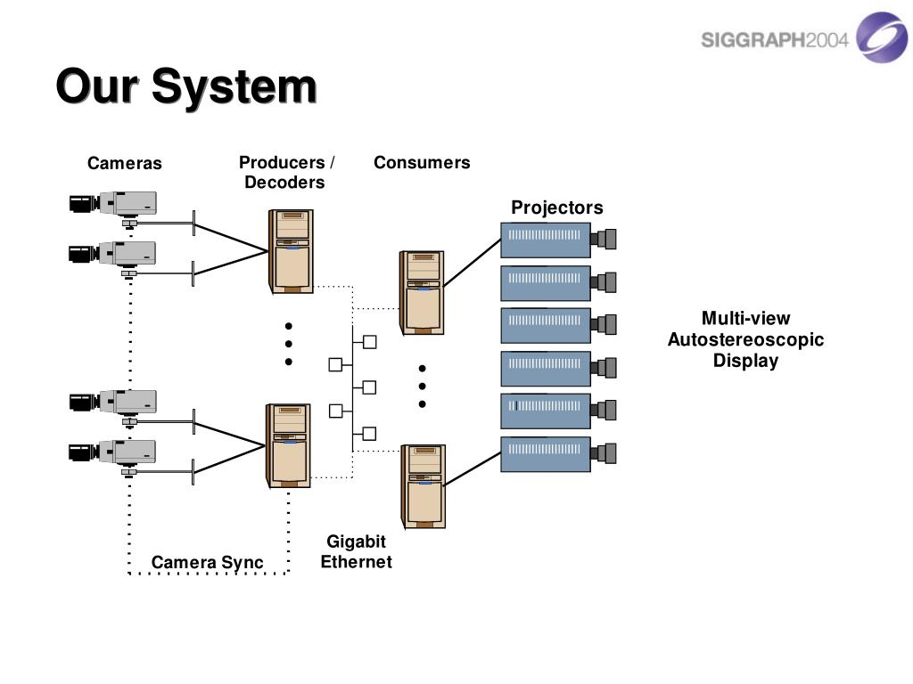 Our System