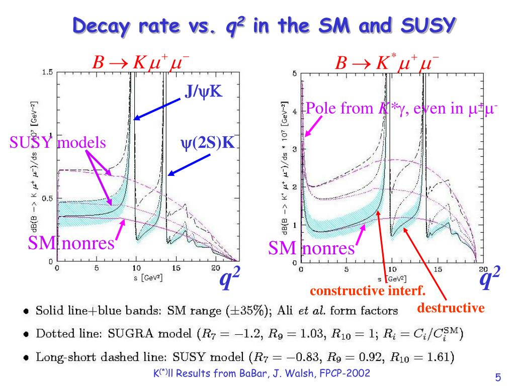 Decay rate vs.