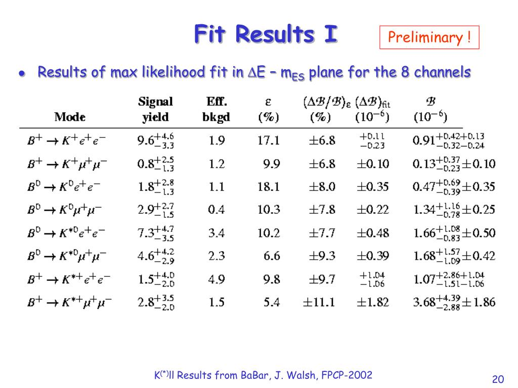 Fit Results I