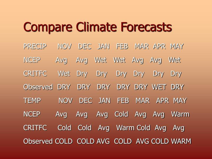 Compare Climate Forecasts