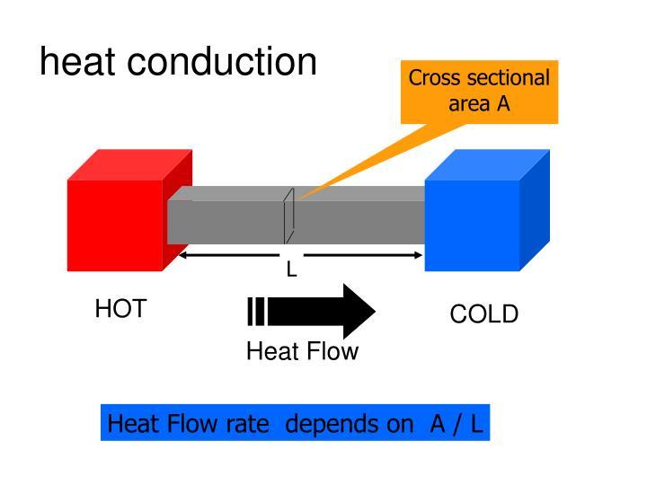 chart shows heat flow - 720×540