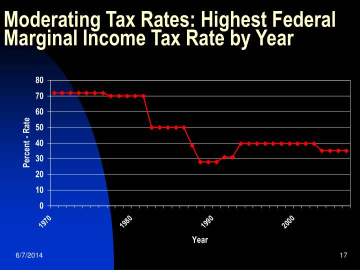 Moderating Tax Rates: Highest Federal Marginal Income Tax Rate by Year