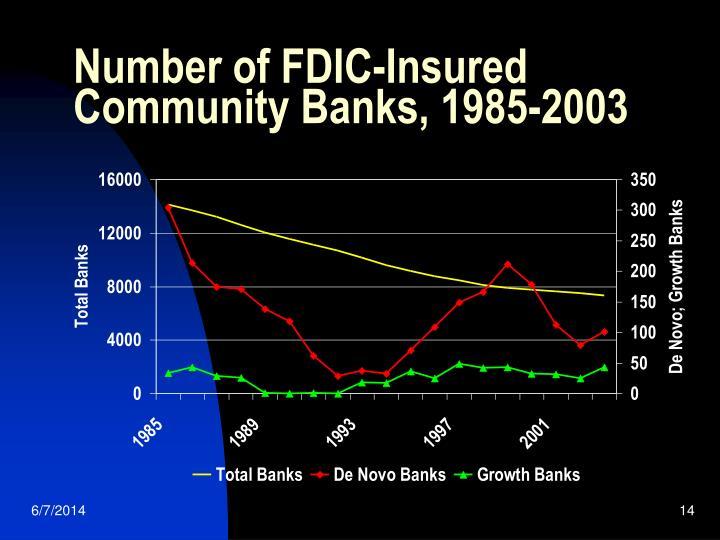 Number of FDIC-Insured Community Banks, 1985-2003