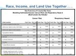 race income and land use together