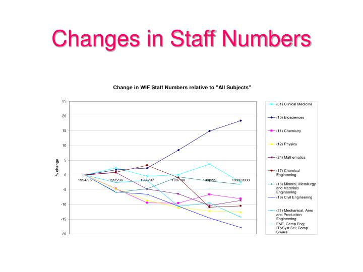 Changes in Staff Numbers