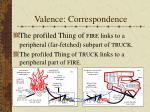 valence correspondence