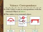 valence correspondence6