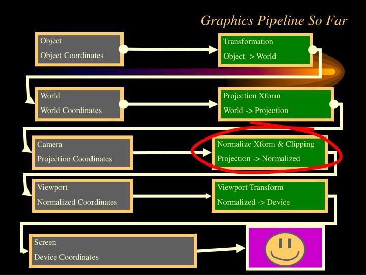 Graphics Pipeline So Far
