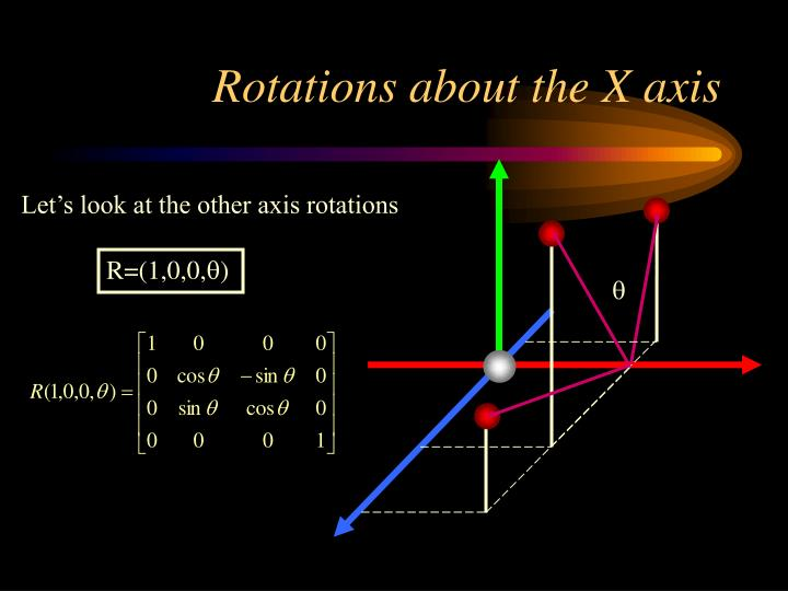 Rotations about the X axis