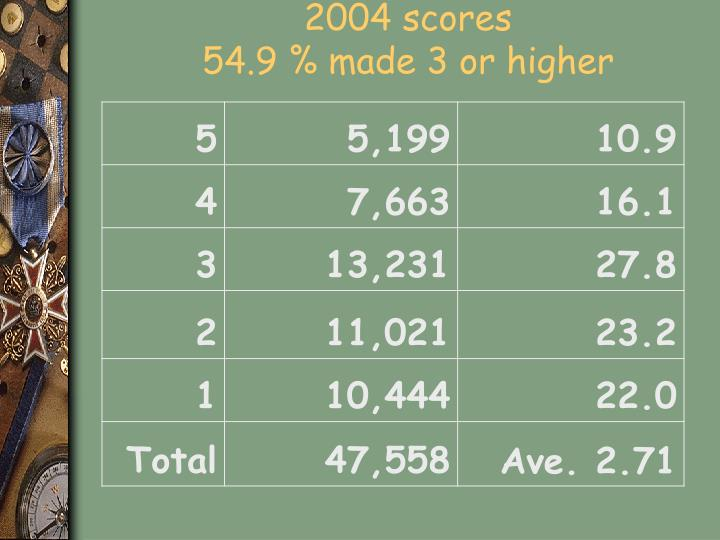2004 scores 54 9 made 3 or higher