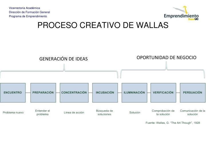 PROCESO CREATIVO DE WALLAS