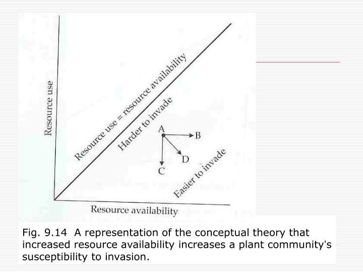 Fig. 9.14  A representation of the conceptual theory that increased resource availability increases a plant community