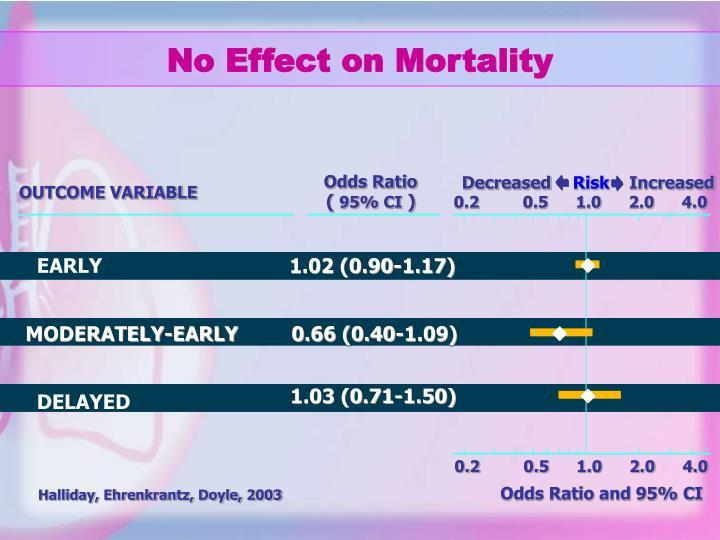 No Effect on Mortality