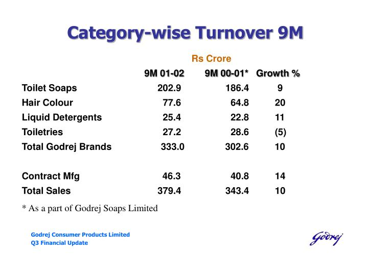 Category-wise Turnover 9M