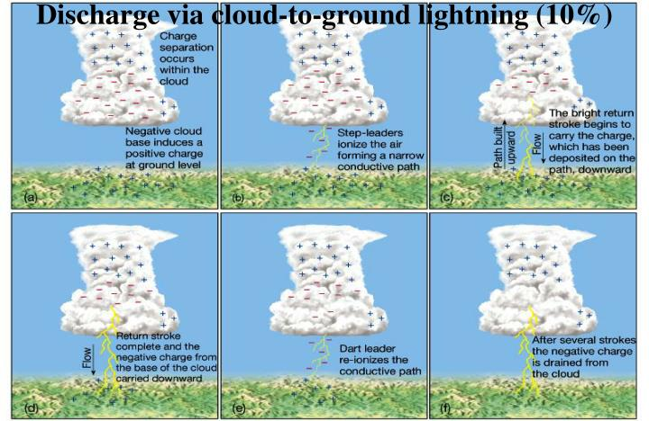 Discharge via cloud-to-ground lightning (10%)