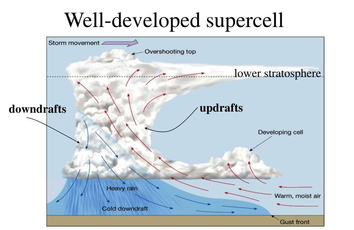Well developed supercell
