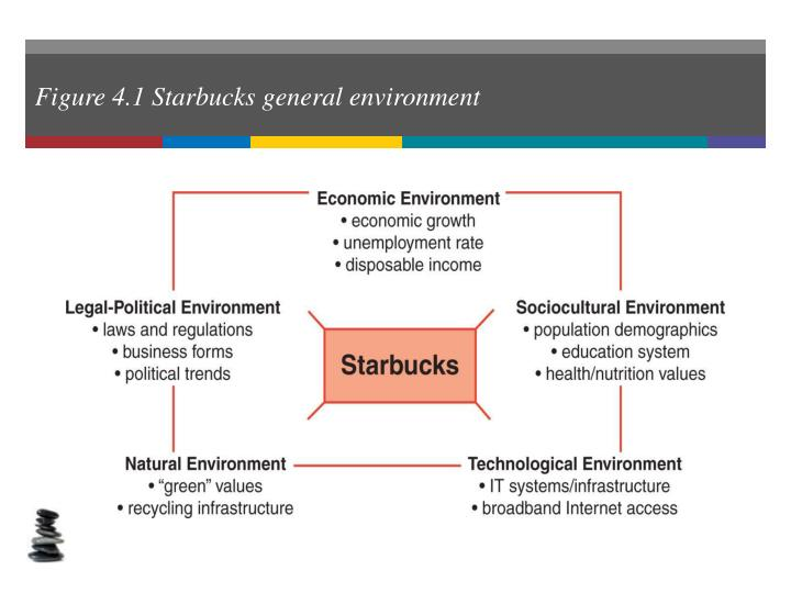Figure 4.1 Starbucks general environment