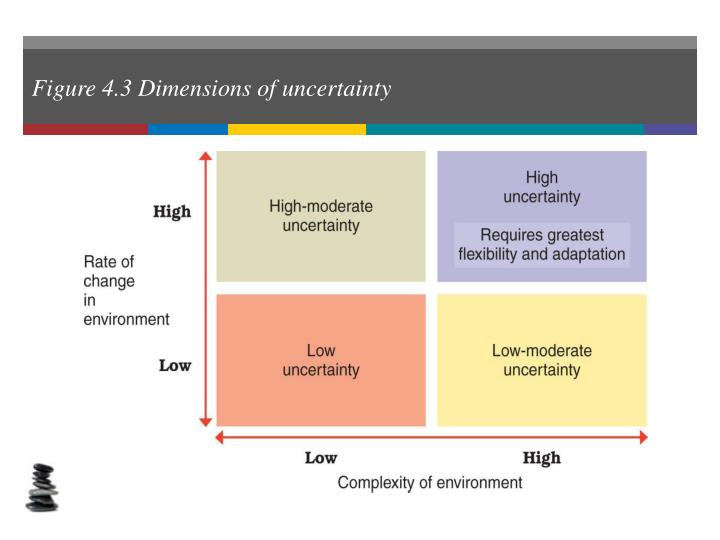 Figure 4.3 Dimensions of uncertainty