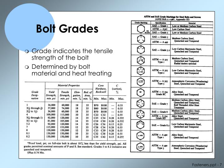 Bolt Grades