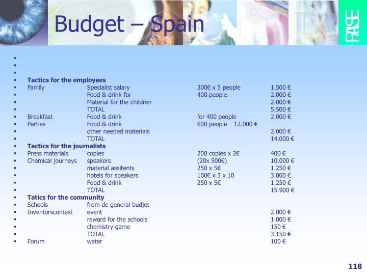 Budget – Spain