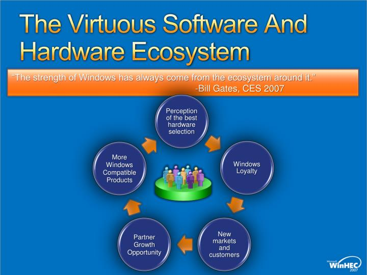 The virtuous software and hardware ecosystem