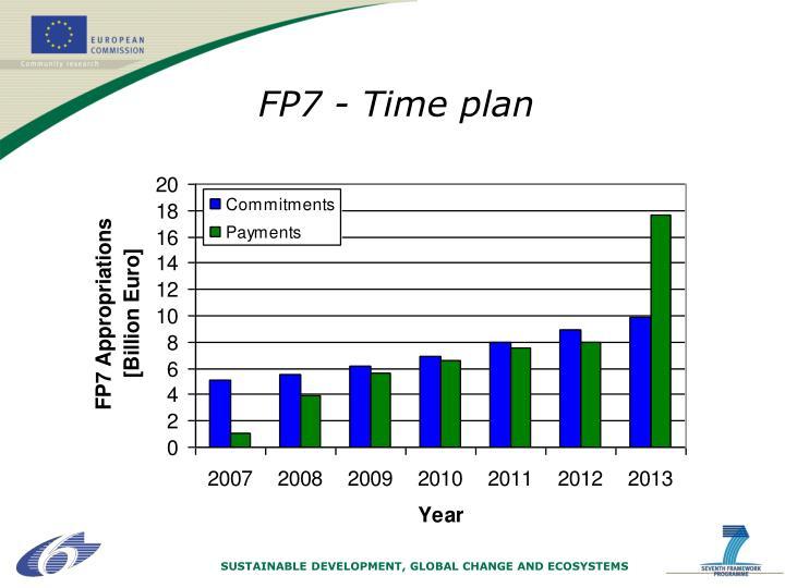 FP7 - Time plan