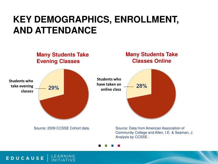 Key Demographics, Enrollment,