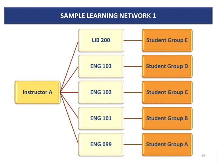 Sample Learning Network 1