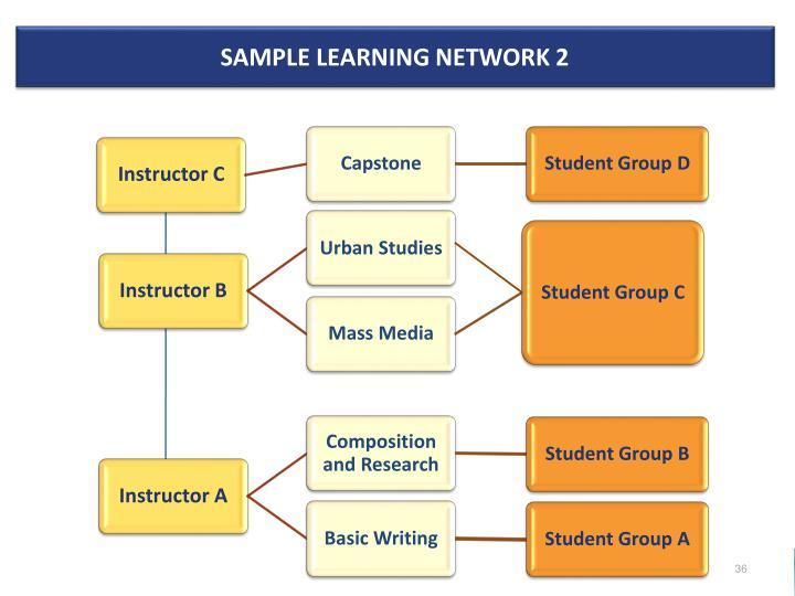 Sample Learning Network 2