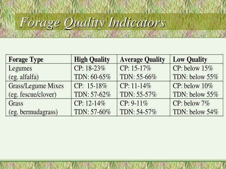 Forage Quality Indicators