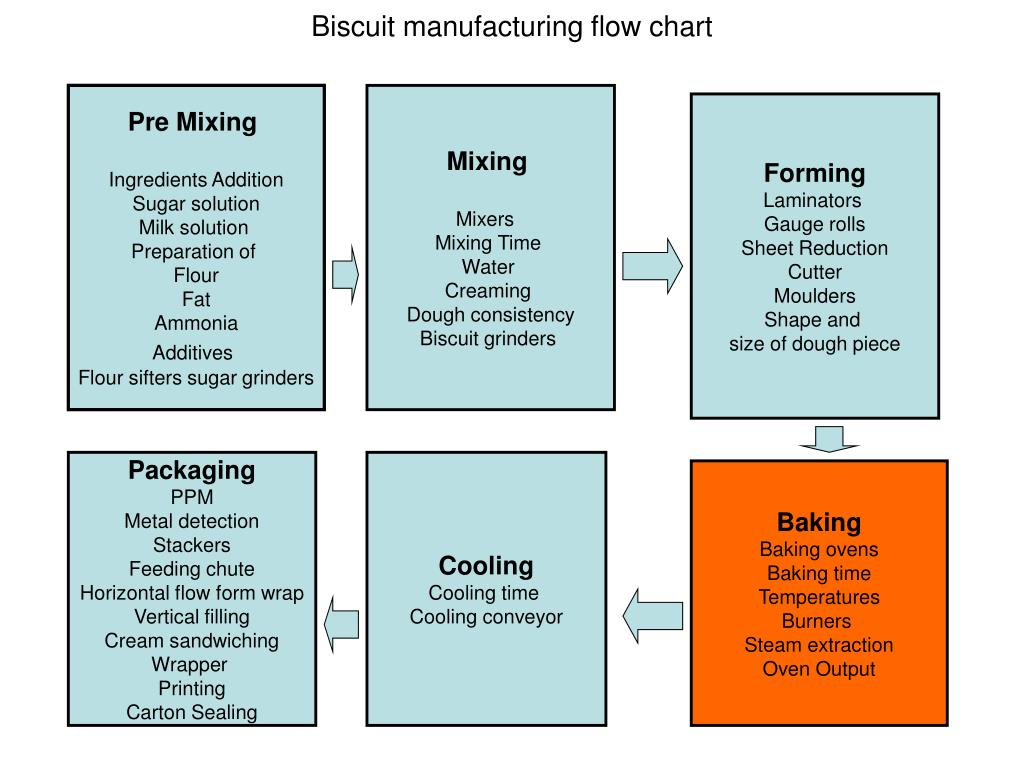 PPT - biscuit manufacturing process PowerPoint Presentation
