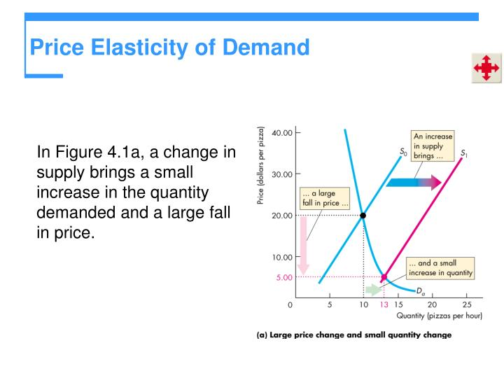 price elasticity of demand and health Medical price elasticity in a managed care environment, every covered service has a low price ceiling and every non-covered service has its own price elasticity traditionally, medical services were inelastic to price changes and considered a growth industry since a fee increase would also increase revenues.