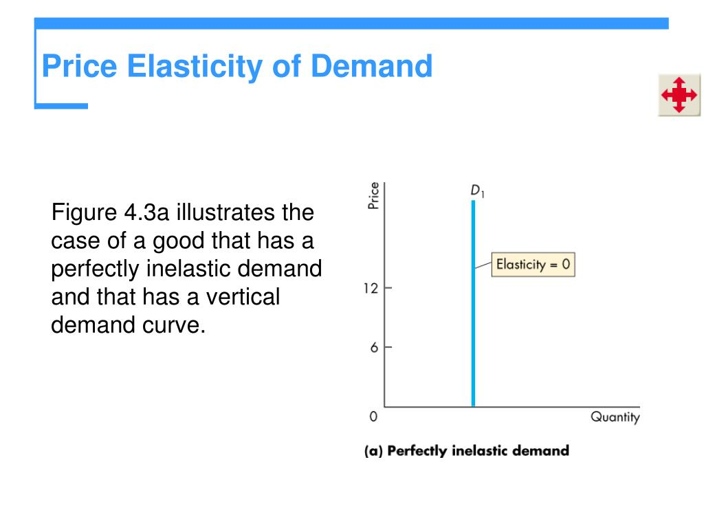 Ppt Elasticity Powerpoint Presentation Free Download Id 1358728