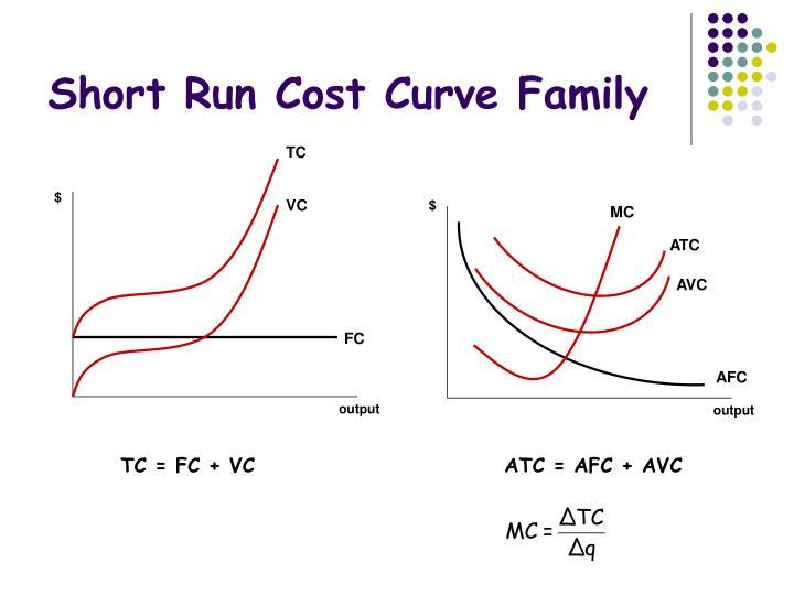 define short run cost
