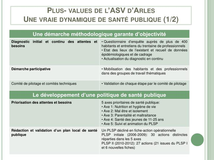 Plus- values de l'ASV d'Arles